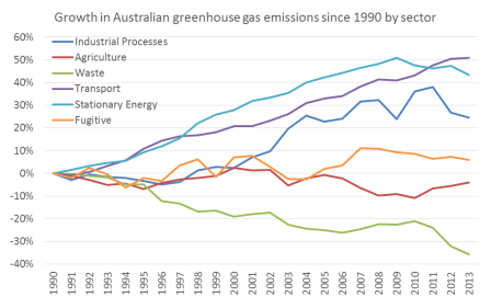 Australia emissions growth by sector 2