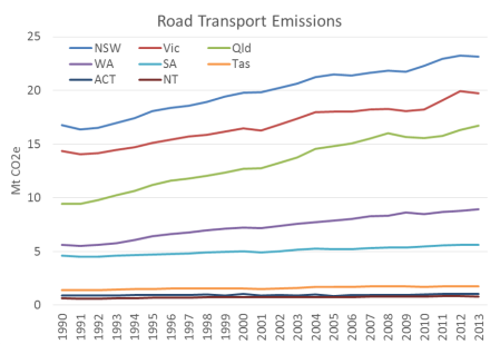 Australia Road Transport Emissions 2