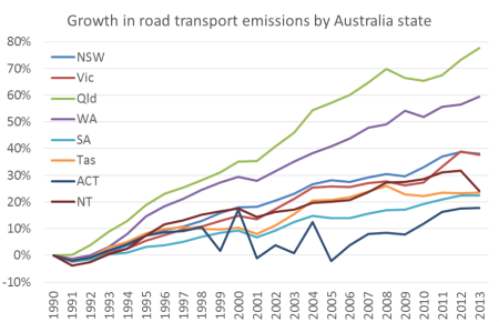 Australia Road Transport Emissions growth by state