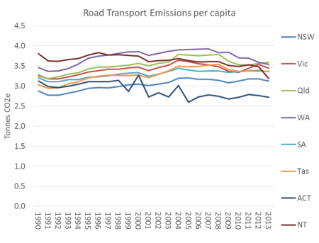 Australia Road Transport Emissions per capita 2