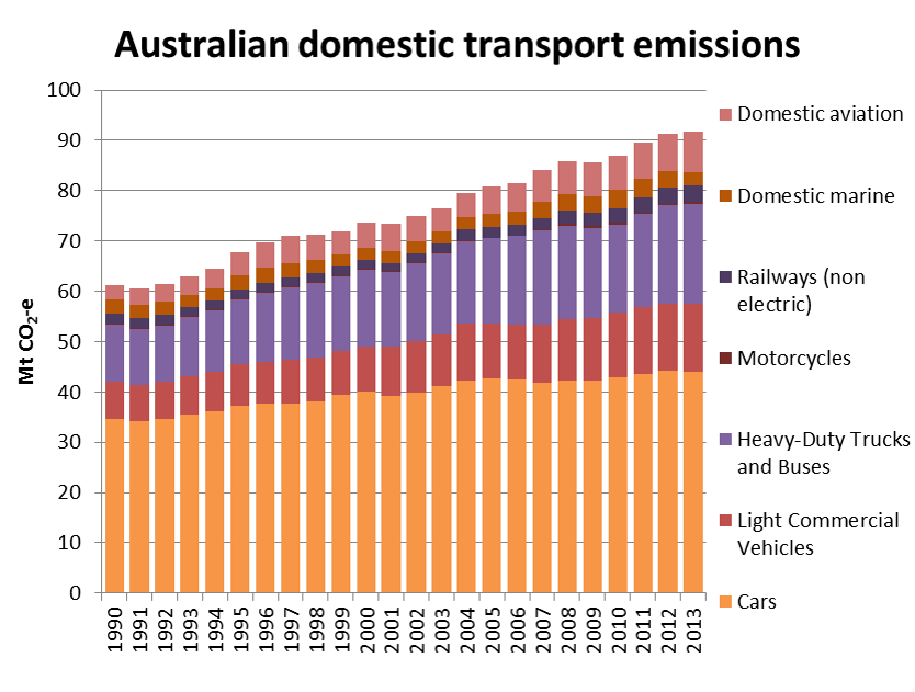 Sydney Trends In Car Use