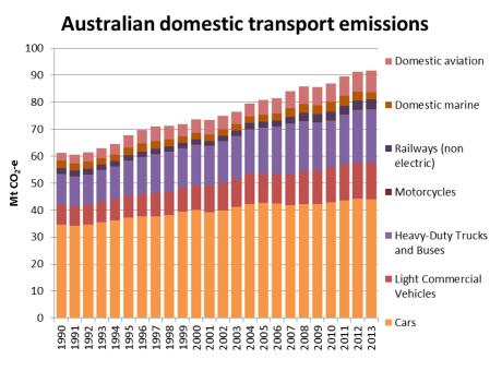 Australia Transport Emissions 3