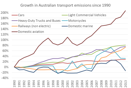 Australia transport emissions growth by sector 2