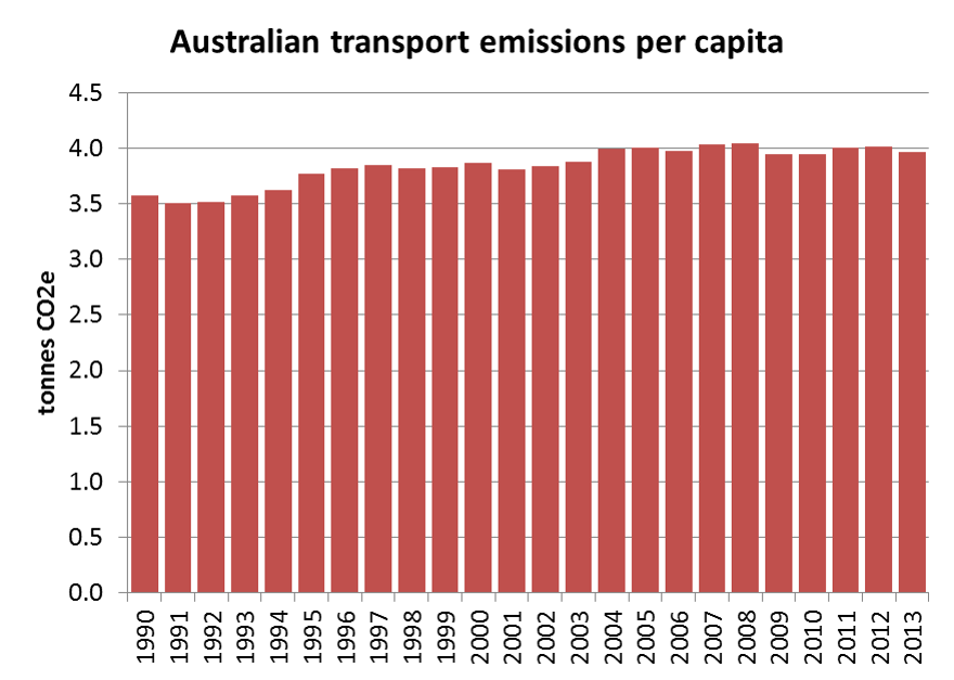 greenhouse gas emissions charting transport
