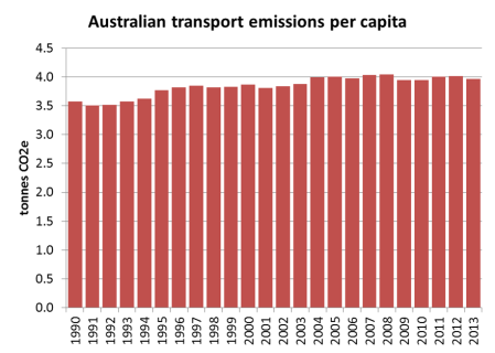 Australia transport emissions per capita 3