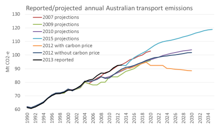 Australian transport emissions reported and projected