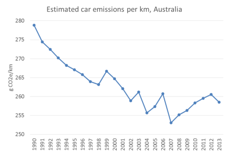 car emissions per km 2