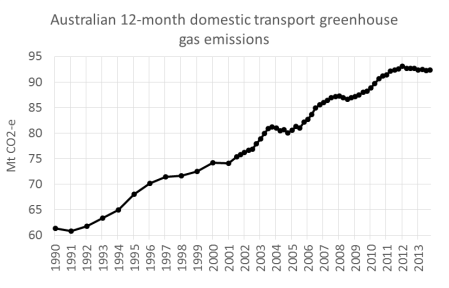 transport emissions quarterly 2