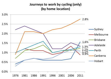 cycling only mode share trend