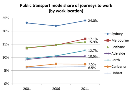 PT mode share by workplace trend
