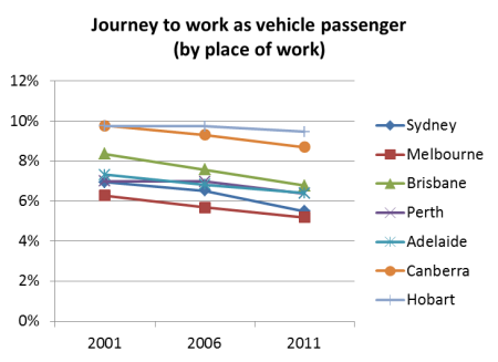 Vehicle passenger by work location