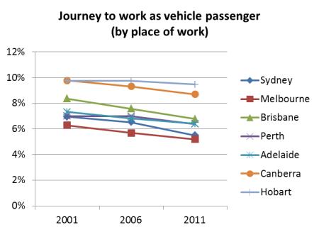 Trends in journey to work mode shares in Australian cities ...