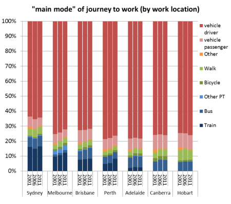 work dest mode split 2001-2011