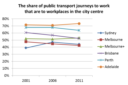 central city share of PT JTW