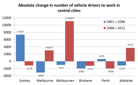 change in vehicle drivers to city centres
