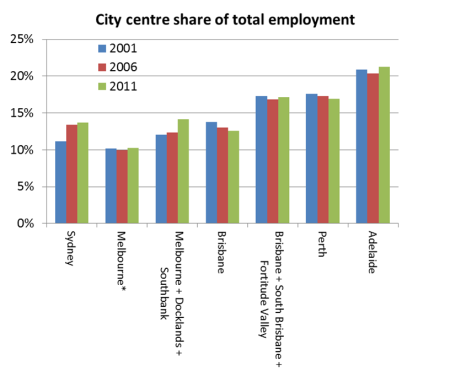 city centre share of jobs
