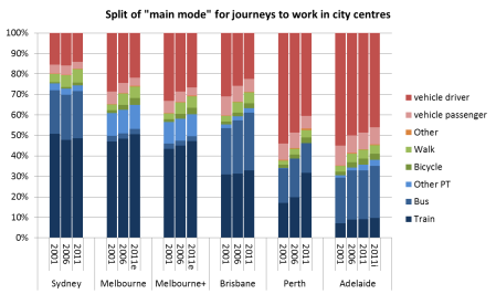 Mode split to city centres detailed