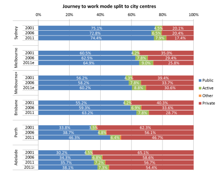 Mode split to city centres v2