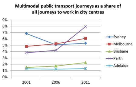multimodal PT share to city centres