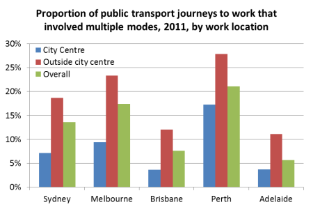 proportion of PT trips multimodal by work loc