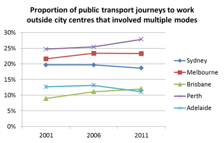 proportion of PT trips multimodal outside city centres