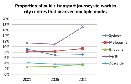 proportion of PT trips multimodal to city centres