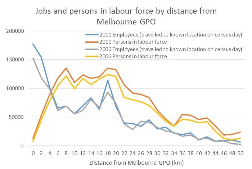 jobs and labour force by distance from GPO