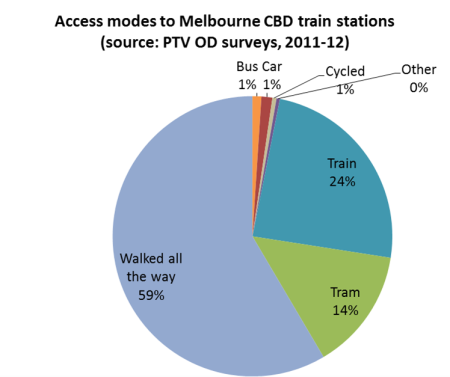 Access modes to Melbourne CBD train stations