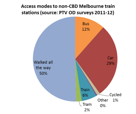 Access modes to Melbourne non CBD train stations