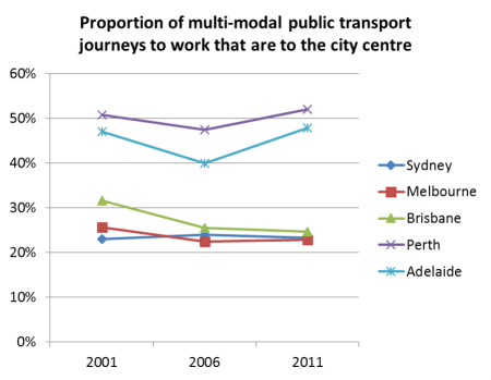 CBD share of multimodal PT JTW