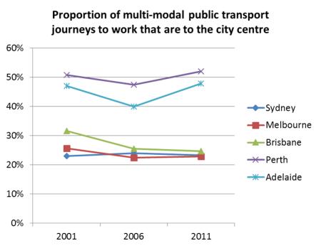 CBD share of multimodal PT JTW