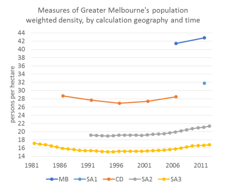 Melb pop weighted density time series