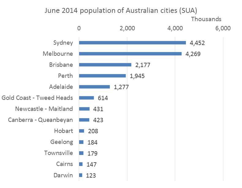 Australian cities population 2014