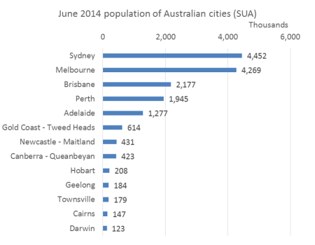 Australian cities population 2014