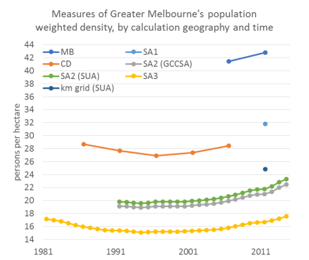 Melb pop weighted density time series 2