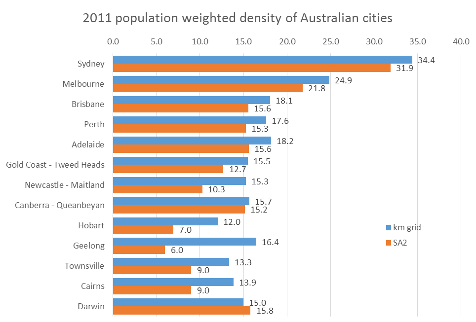 pop weighted density 2011 grid and SA2 australian cities