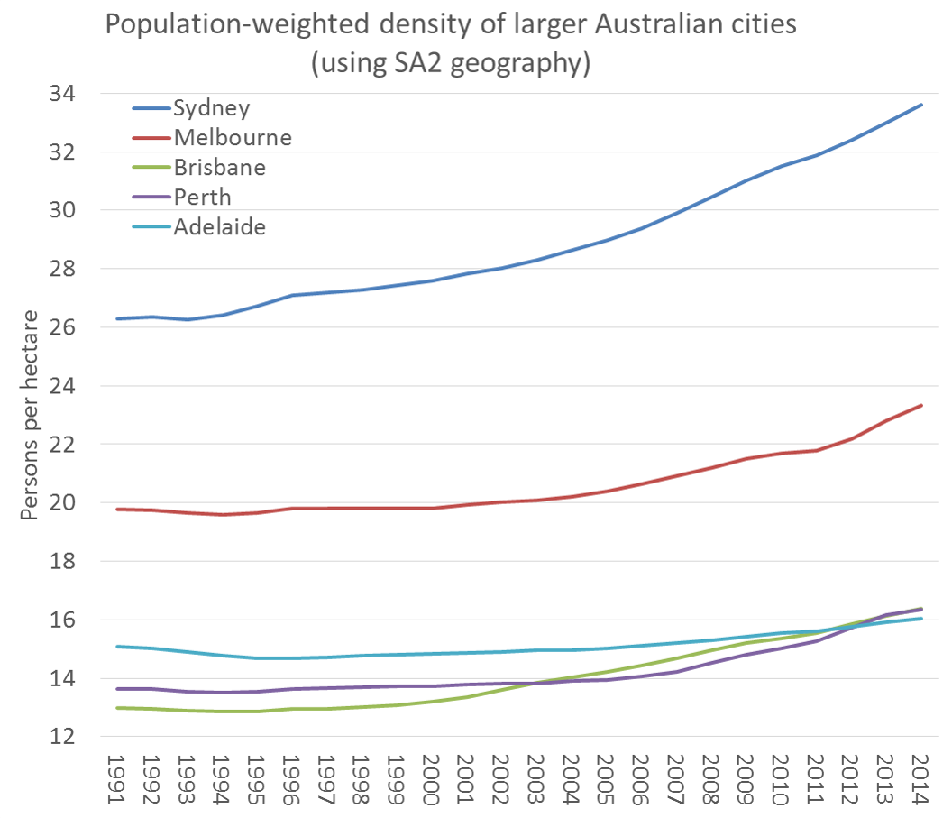SA2 pop weighted density large cities time series