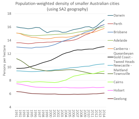 SA2 pop weighted density smaller cities time series
