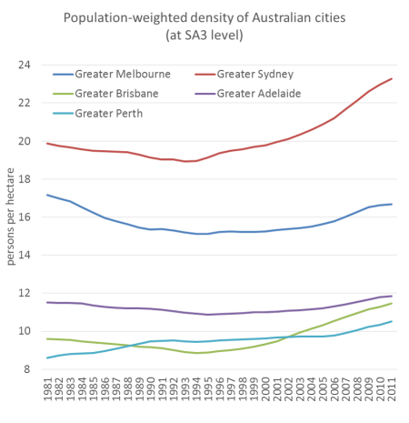 SA3 cities pop weighted density time series