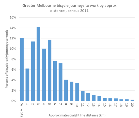 2011 Melb JTW cycling distances