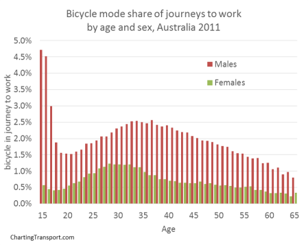 bicycle mode share by age sex