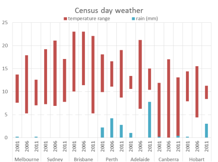 Census day weather