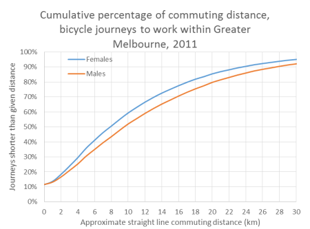 commute distance and gender