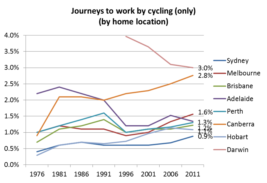 Cyclcing only mode share for cities time series