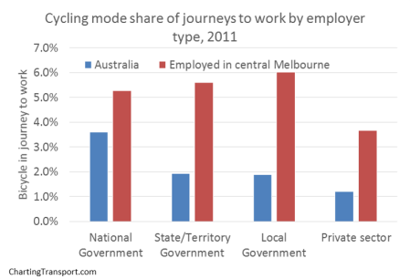 cycling by employer type