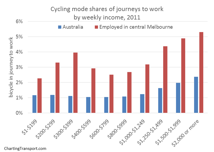 cycling mode share by income