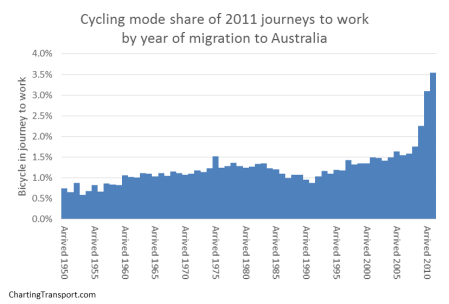 cycling mode share by migration year