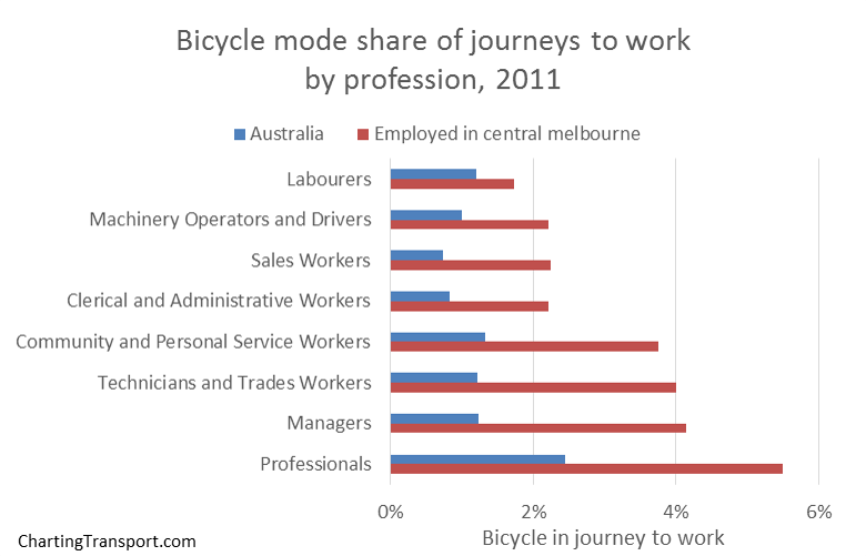 cycling mode share by profession