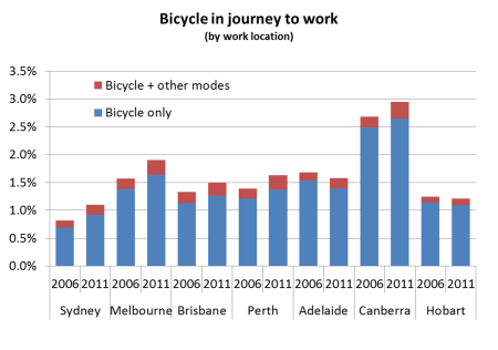 cycling - presence of other modes 2006 2011