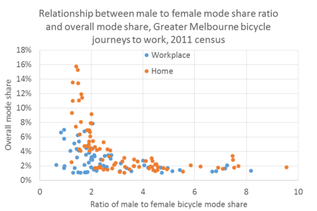 gender ratio and overal mode share